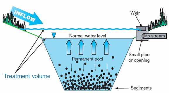 A Study Of The Microbial Ecology Of Storm Water Retention